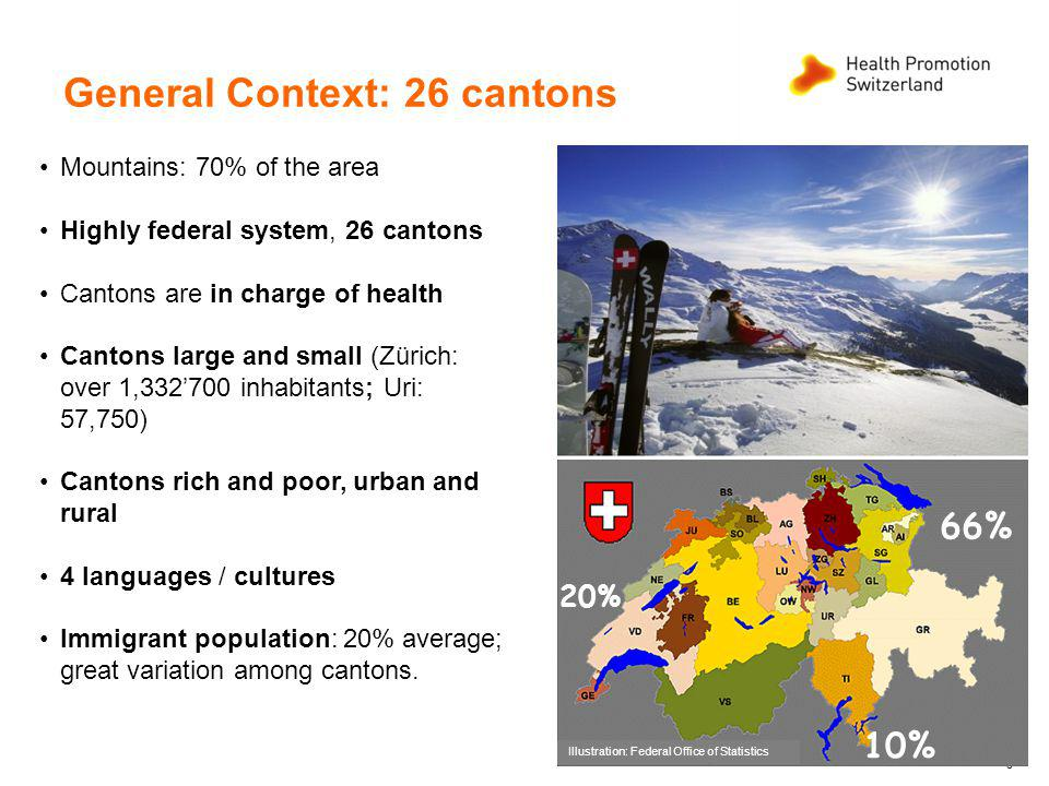 3 General Context: 26 cantons Mountains: 70% of the area Highly federal system, 26 cantons Cantons are in charge of health Cantons large and small (Zürich: over 1,332700 inhabitants; Uri: 57,750) Cantons rich and poor, urban and rural 4 languages / cultures Immigrant population: 20% average; great variation among cantons.