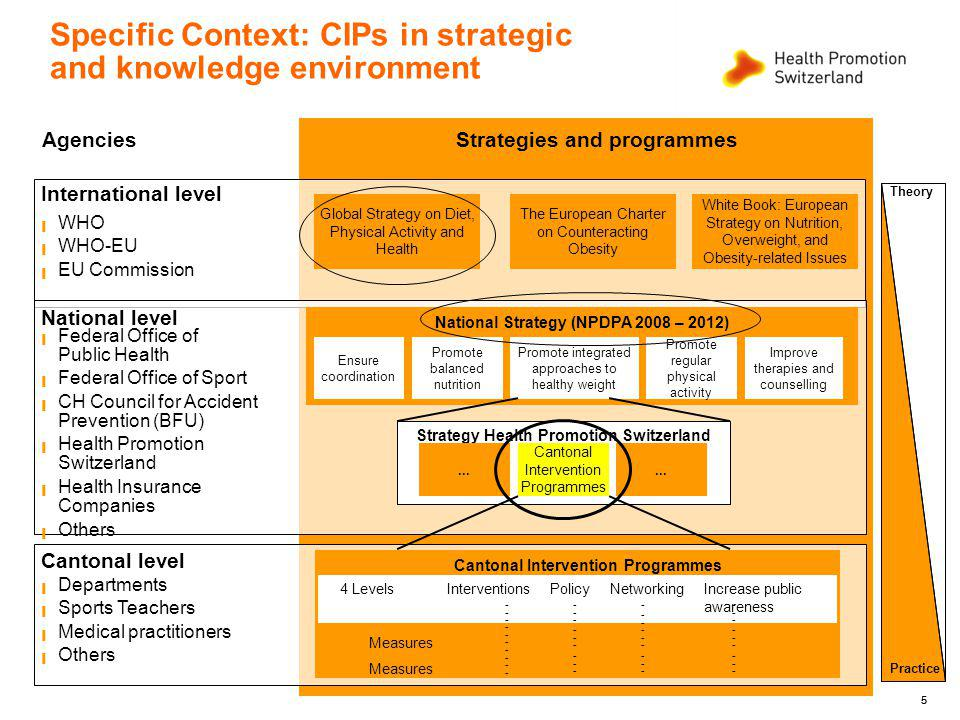 55 Specific Context: CIPs in strategic and knowledge environment Strategies and programmes International level National level Cantonal level WHO WHO-EU EU Commission Global Strategy on Diet, Physical Activity and Health The European Charter on Counteracting Obesity White Book: European Strategy on Nutrition, Overweight, and Obesity-related Issues National Strategy (NPDPA 2008 – 2012) Ensure coordination Promote balanced nutrition Promote integrated approaches to healthy weight Promote regular physical activity Improve therapies and counselling Federal Office of Public Health Federal Office of Sport CH Council for Accident Prevention (BFU) Health Promotion Switzerland Health Insurance Companies Others Strategy Health Promotion Switzerland...