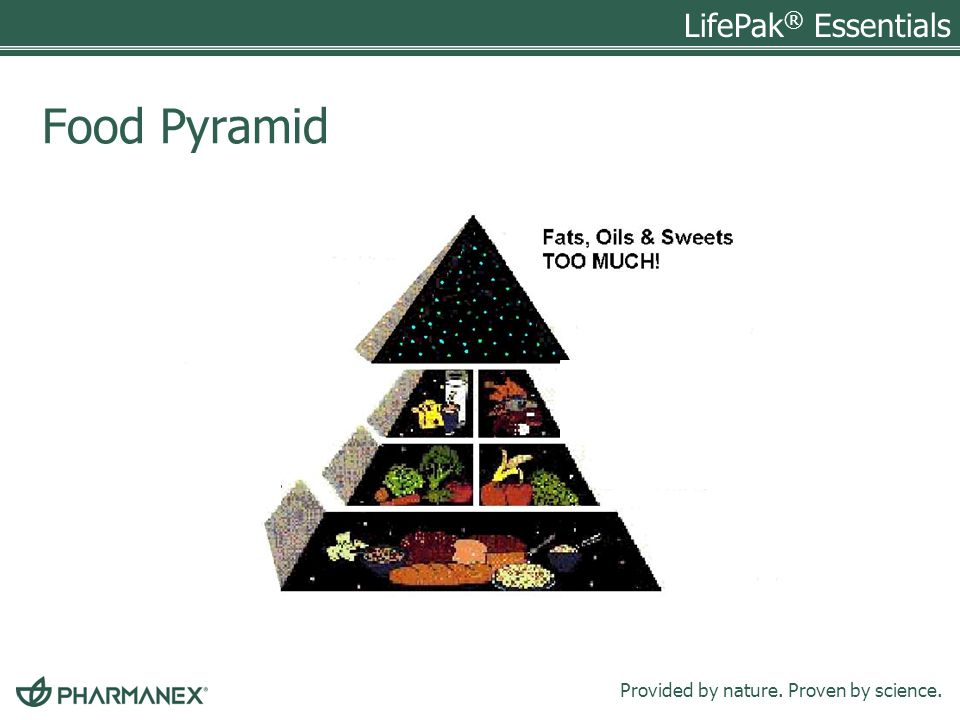 LifePak ® Essentials Provided by nature. Proven by science. Food Pyramid