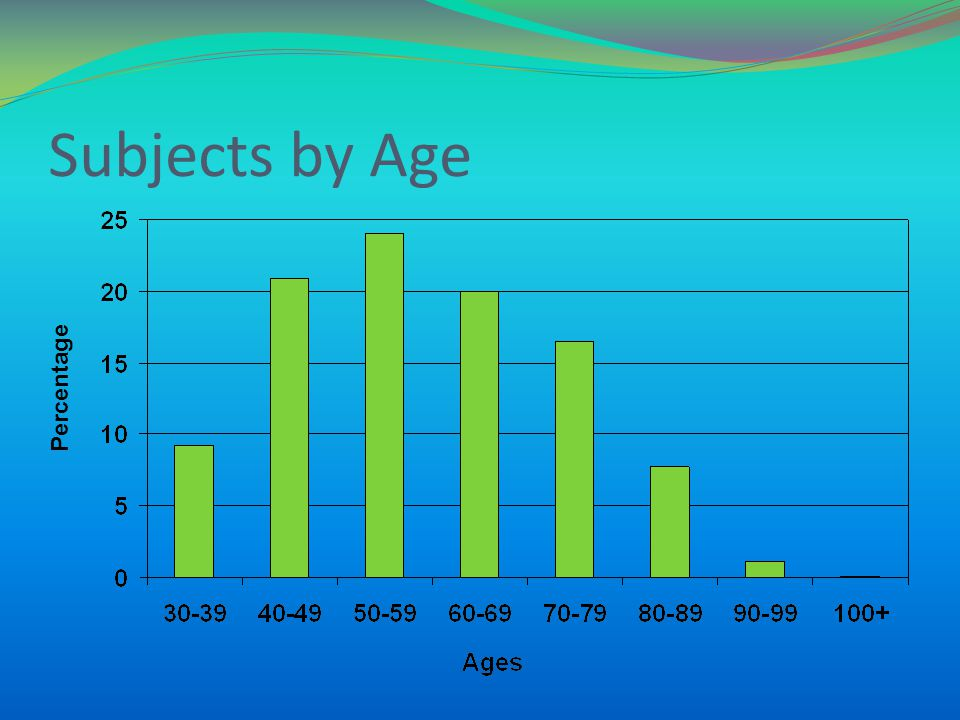Subjects by Age Percentage