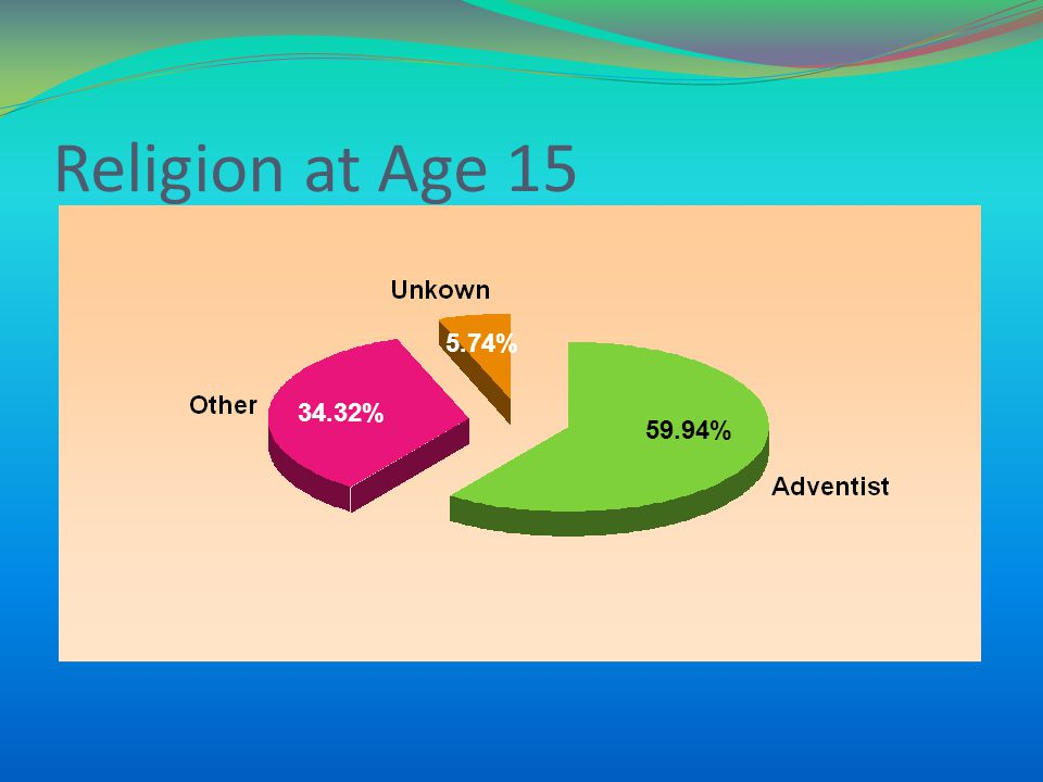 Religion at Age 15 59.94% 34.32% 5.74%