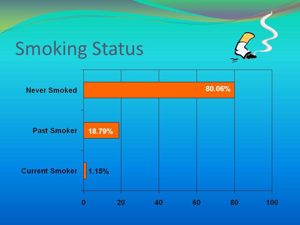 Smoking Status 80.06% 18.79% 1.15%