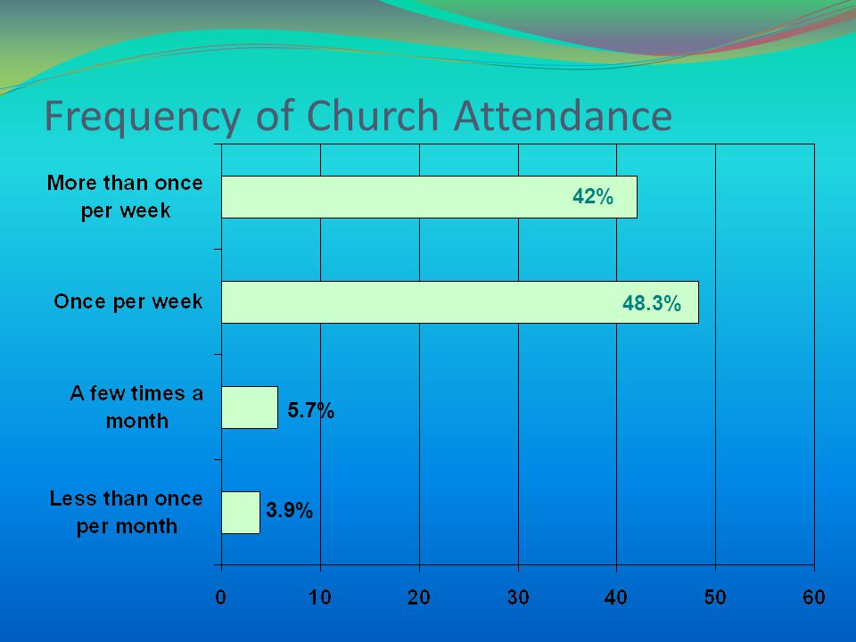 Frequency of Church Attendance 42% 48.3% 5.7% 3.9%