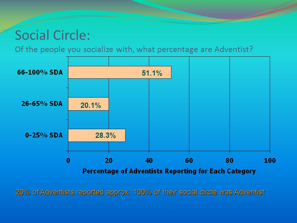 Social Circle: Of the people you socialize with, what percentage are Adventist? 51.1% 20.1% 28.3% 20% of Adventists reported approx. 100% of their soc