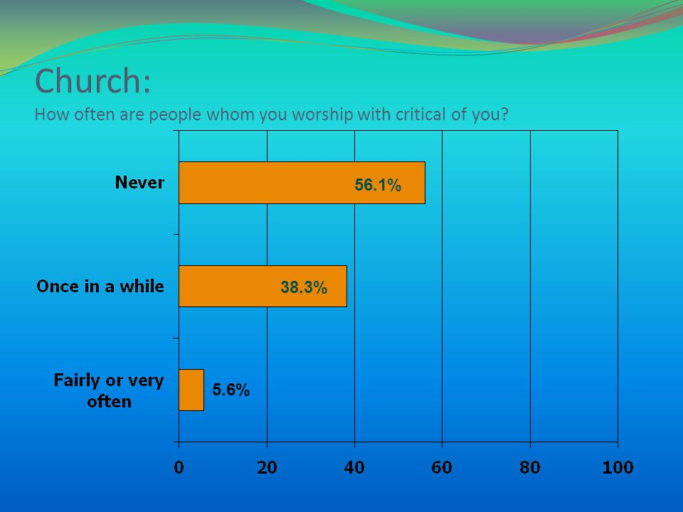 Church: How often are people whom you worship with critical of you 38.3% 56.1% 5.6%