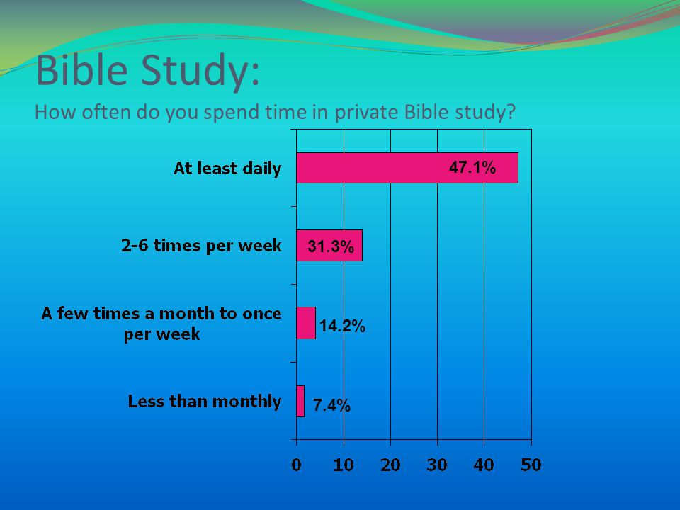 Bible Study: How often do you spend time in private Bible study? 47.1% 31.3% 14.2% 7.4%
