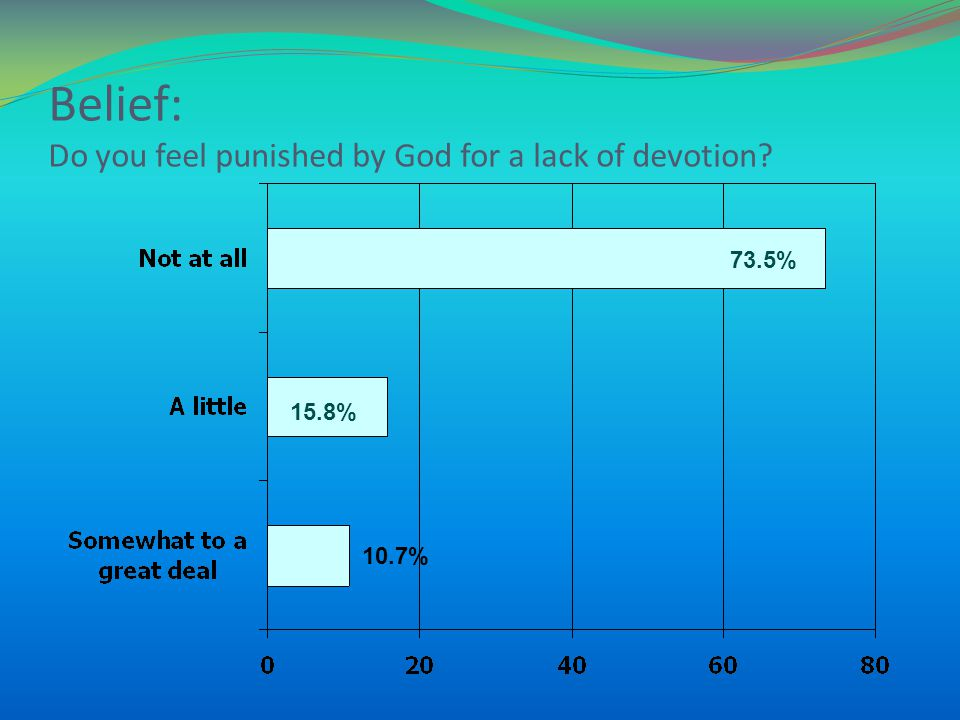 Belief: Do you feel punished by God for a lack of devotion? 73.5% 15.8% 10.7%
