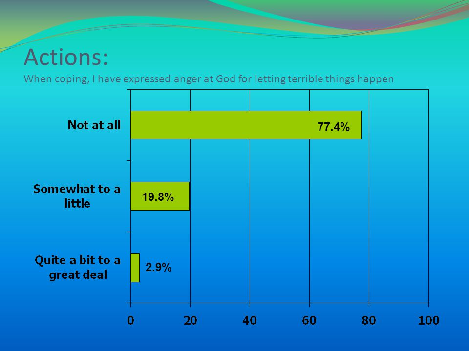 Actions: When coping, I have expressed anger at God for letting terrible things happen 77.4% 19.8% 2.9%