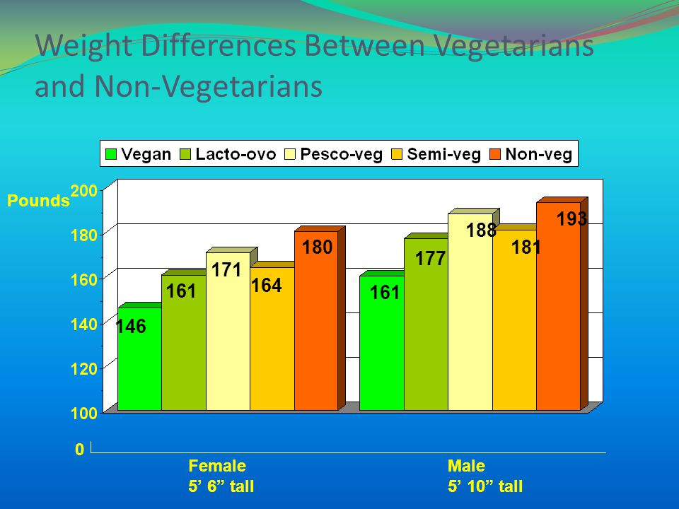 Weight Differences Between Vegetarians and Non-Vegetarians Pounds Female 5 6 tall Male 5 10 tall 0 146 161 193 181 188 177 161 180 164 171