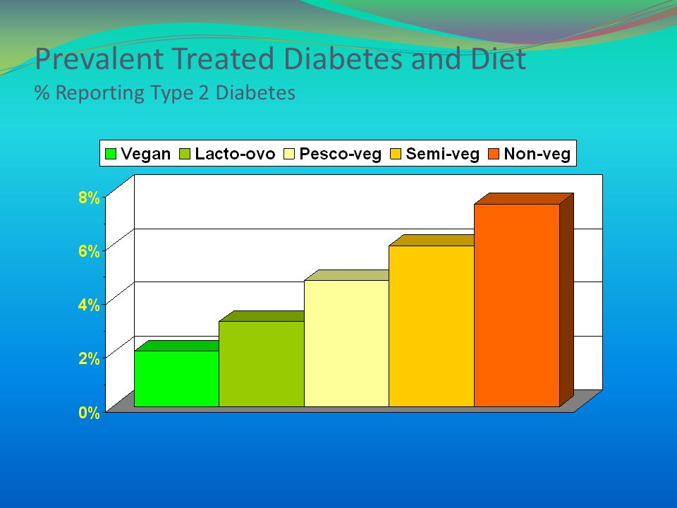 Prevalent Treated Diabetes and Diet % Reporting Type 2 Diabetes