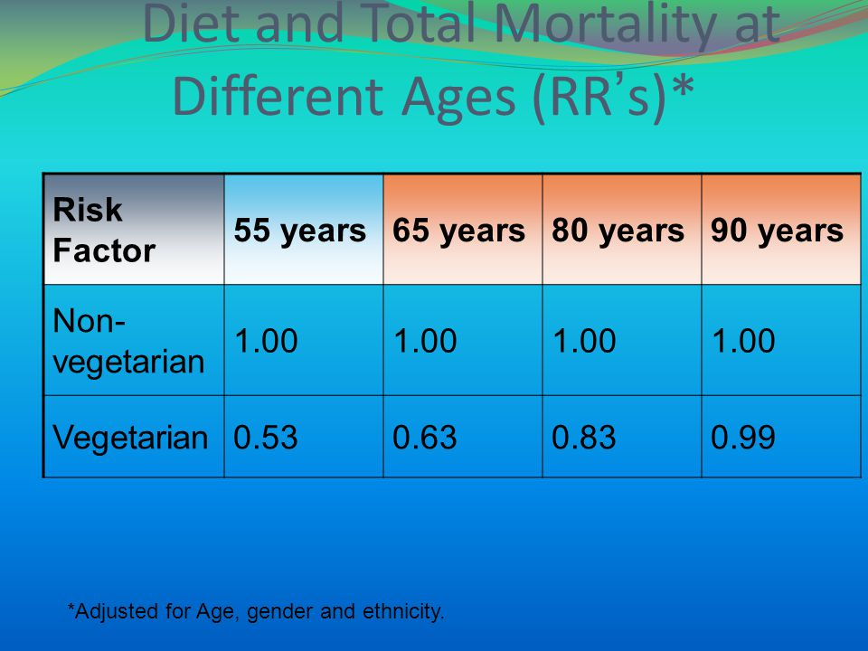 Diet and Total Mortality at Different Ages (RRs)* Risk Factor 55 years65 years80 years90 years Non- vegetarian 1.00 Vegetarian0.530.630.830.99 *Adjust