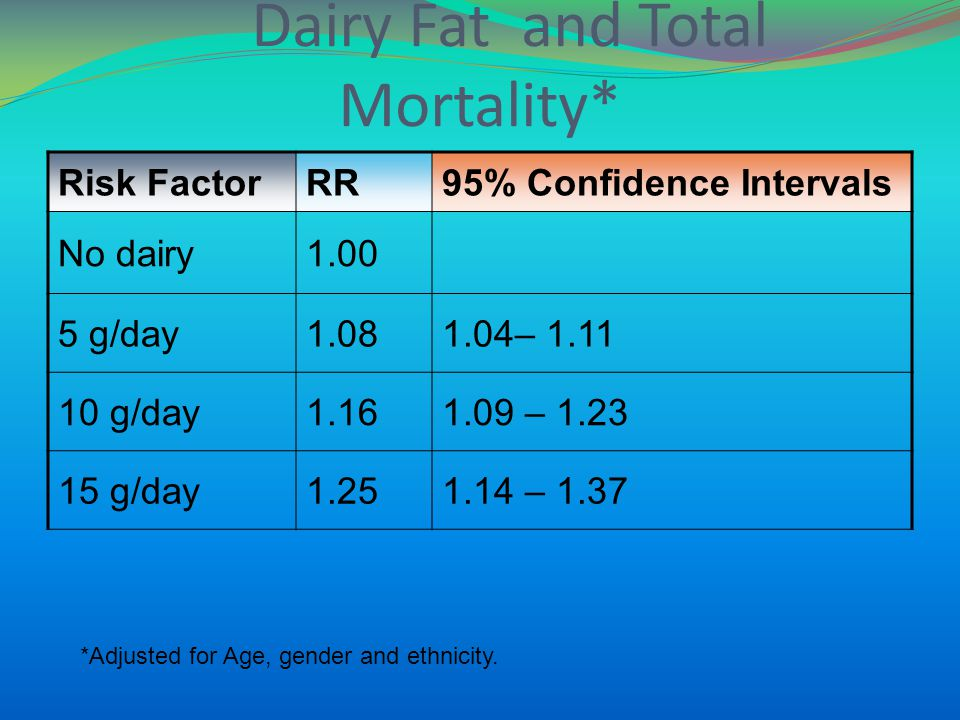 Dairy Fat and Total Mortality* Risk FactorRR95% Confidence Intervals No dairy1.00 5 g/day1.081.04– 1.11 10 g/day1.161.09 – 1.23 15 g/day1.251.14 – 1.37 *Adjusted for Age, gender and ethnicity.