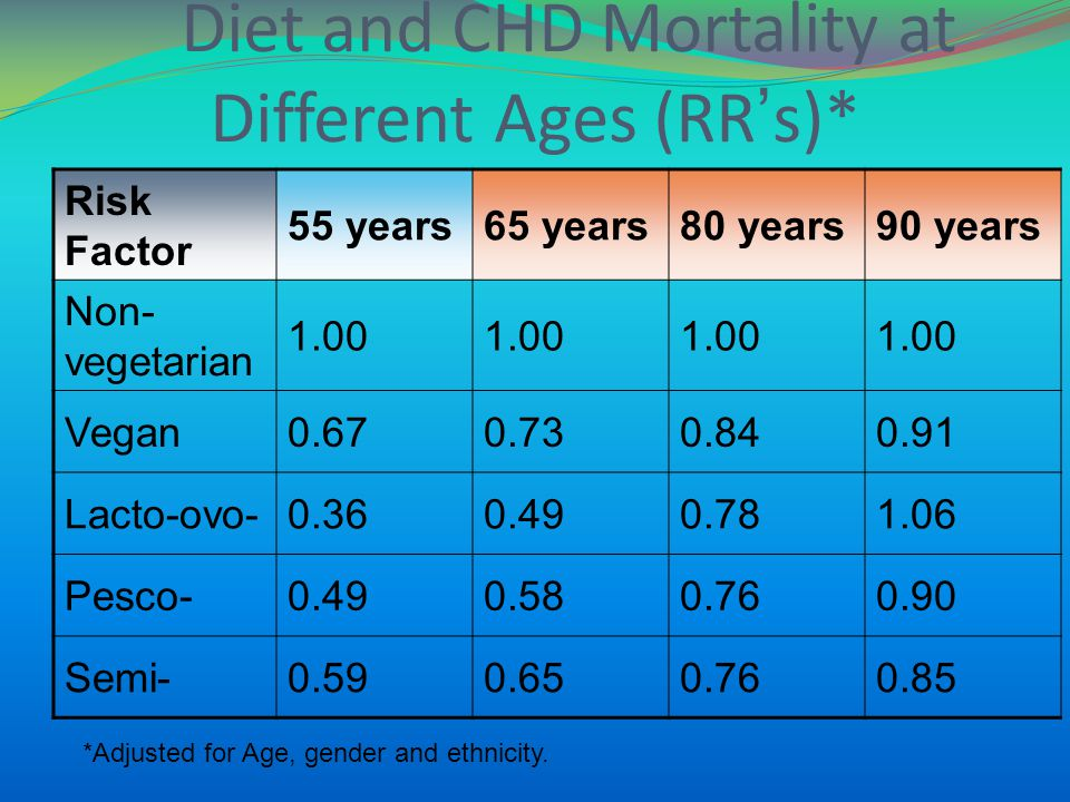 Diet and CHD Mortality at Different Ages (RRs)* Risk Factor 55 years65 years80 years90 years Non- vegetarian 1.00 Vegan0.670.730.840.91 Lacto-ovo-0.360.490.781.06 Pesco-0.490.580.760.90 Semi-0.590.650.760.85 *Adjusted for Age, gender and ethnicity.