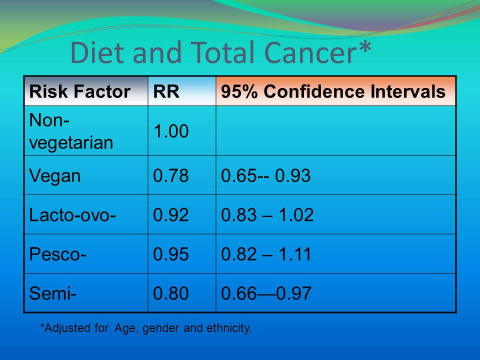 Diet and Total Cancer* Risk FactorRR95% Confidence Intervals Non- vegetarian 1.00 Vegan0.780.65-- 0.93 Lacto-ovo-0.920.83 – 1.02 Pesco-0.950.82 – 1.11 Semi-0.800.660.97 *Adjusted for Age, gender and ethnicity.