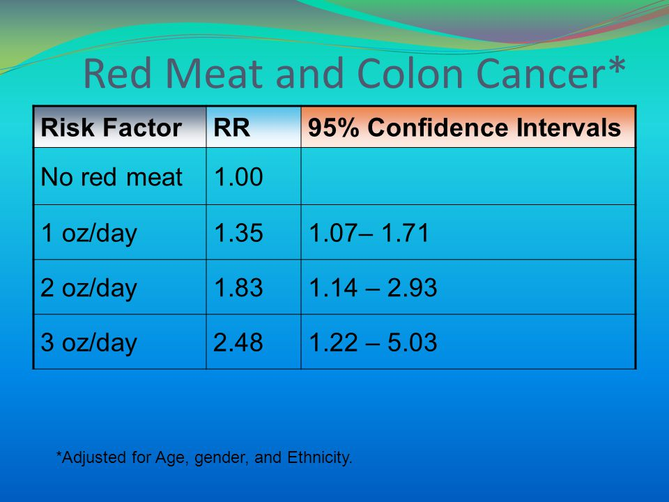 Red Meat and Colon Cancer* Risk FactorRR95% Confidence Intervals No red meat1.00 1 oz/day1.351.07– 1.71 2 oz/day1.831.14 – 2.93 3 oz/day2.481.22 – 5.0