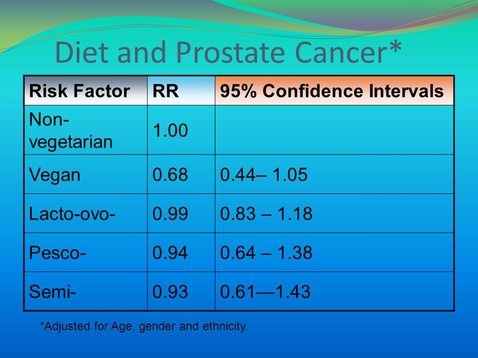 Diet and Prostate Cancer* Risk FactorRR95% Confidence Intervals Non- vegetarian 1.00 Vegan0.680.44– 1.05 Lacto-ovo-0.990.83 – 1.18 Pesco-0.940.64 – 1.38 Semi-0.930.611.43 *Adjusted for Age, gender and ethnicity.
