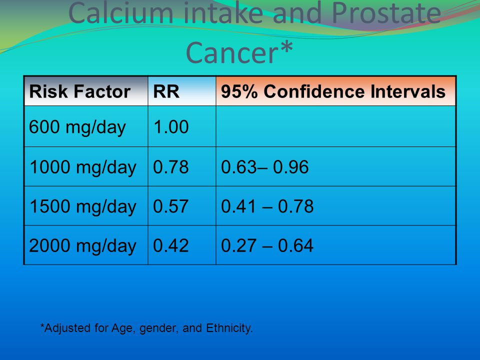 Calcium intake and Prostate Cancer* Risk FactorRR95% Confidence Intervals 600 mg/day1.00 1000 mg/day0.780.63– 0.96 1500 mg/day0.570.41 – 0.78 2000 mg/day0.420.27 – 0.64 *Adjusted for Age, gender, and Ethnicity.
