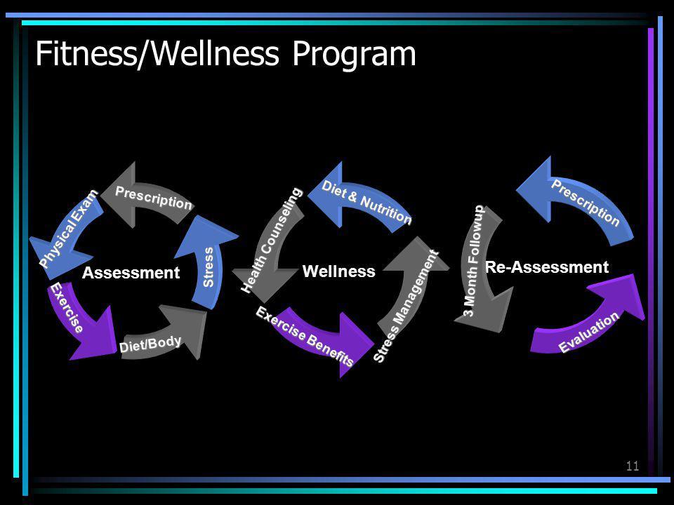 11 Fitness/Wellness Program Wellness Diet & Nutrition Health Counseling Exercise Benefits Stress Management Assessment Physical Exam PrescriptionStres