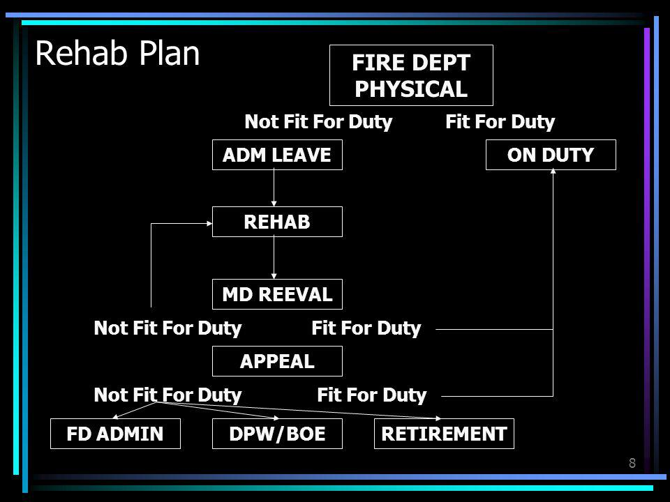 8 Not Fit For Duty Rehab Plan FIRE DEPT PHYSICAL RETIREMENT APPEAL MD REEVAL REHAB ADM LEAVE DPW/BOEFD ADMIN ON DUTY Fit For Duty Not Fit For Duty Fit
