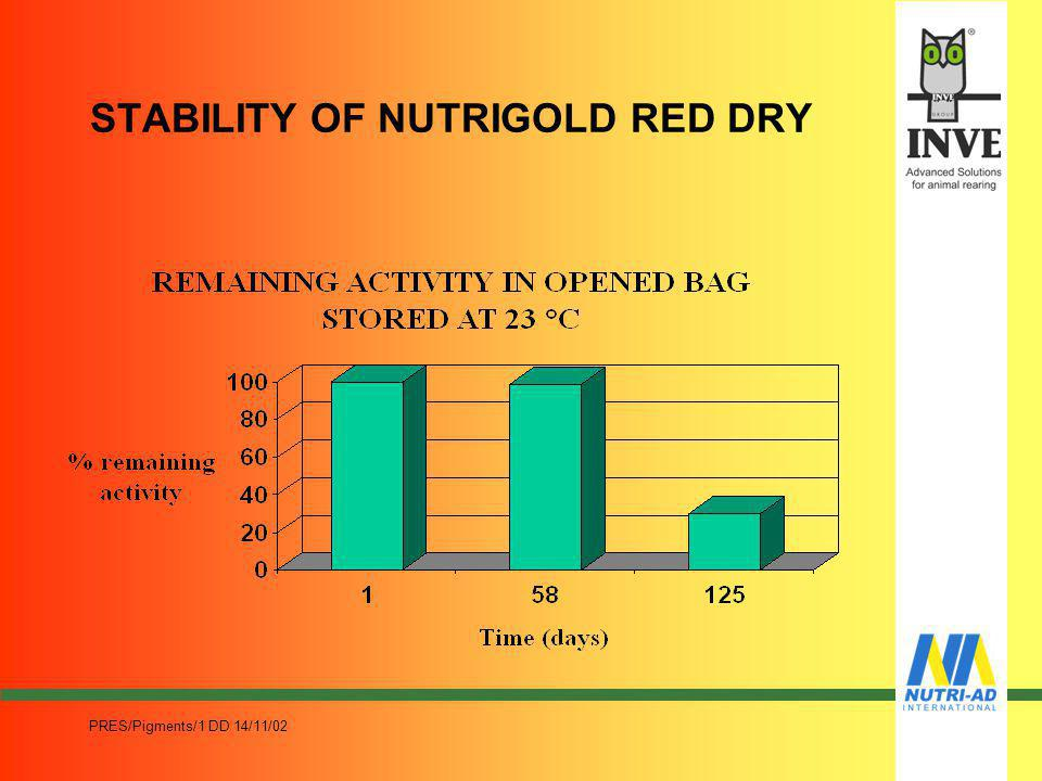 PRES/Pigments/1 DD 14/11/02 STABILITY OF NUTRIGOLD YELLOW DRY