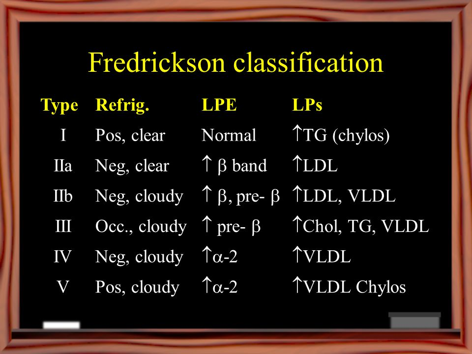 Fredrickson classification TypeRefrig.LPELPs IPos, clearNormal TG (chylos) IIaNeg, clear band LDL IIbNeg, cloudy, pre- LDL, VLDL IIIOcc., cloudy pre- Chol, TG, VLDL IVNeg, cloudy -2 VLDL VPos, cloudy -2 VLDL Chylos
