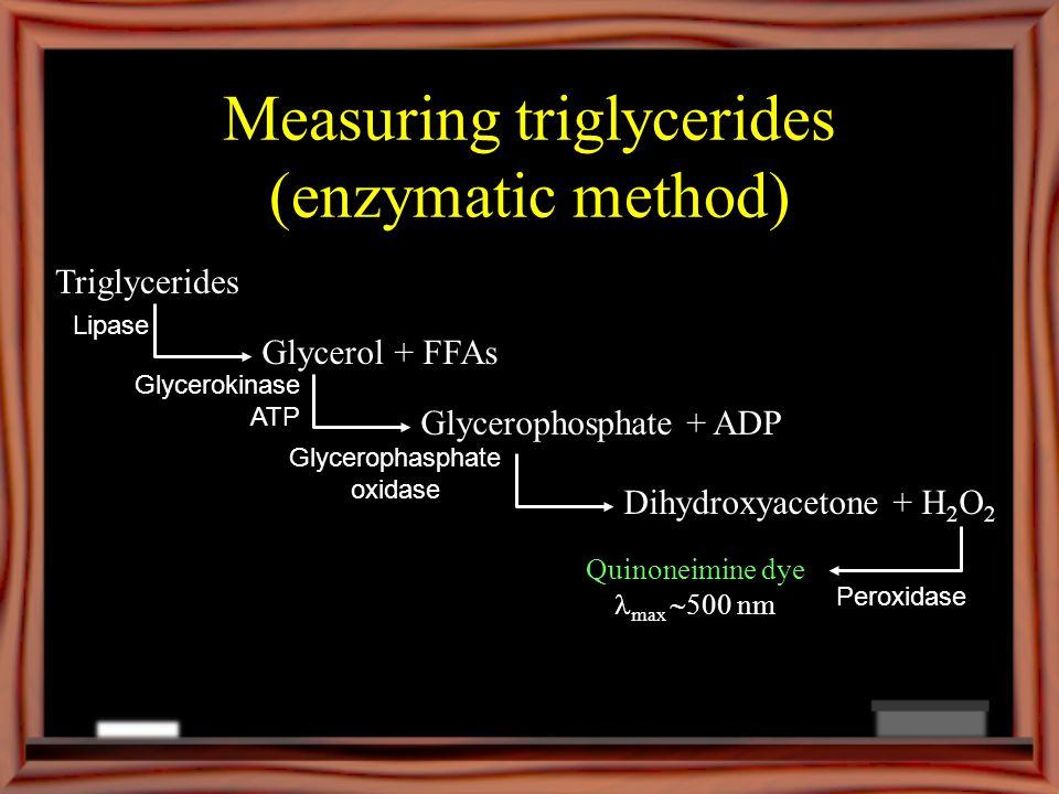 Measuring triglycerides (enzymatic method) Triglycerides Glycerol + FFAs Lipase Glycerophosphate + ADP Glycerokinase ATP Dihydroxyacetone + H 2 O 2 Glycerophasphate oxidase Peroxidase Quinoneimine dye max 500 nm