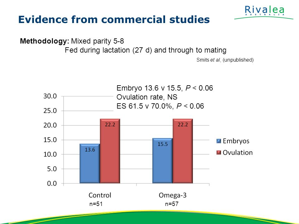 Evidence from commercial studies N=106 N=97 P < 0.05 +1.0 live born Methodology: Mixed parity 2-9 Fed during lactation (18d to weaning) Smits et al, (2011)