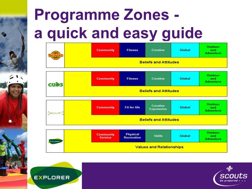 Programme Zones - a quick and easy guide