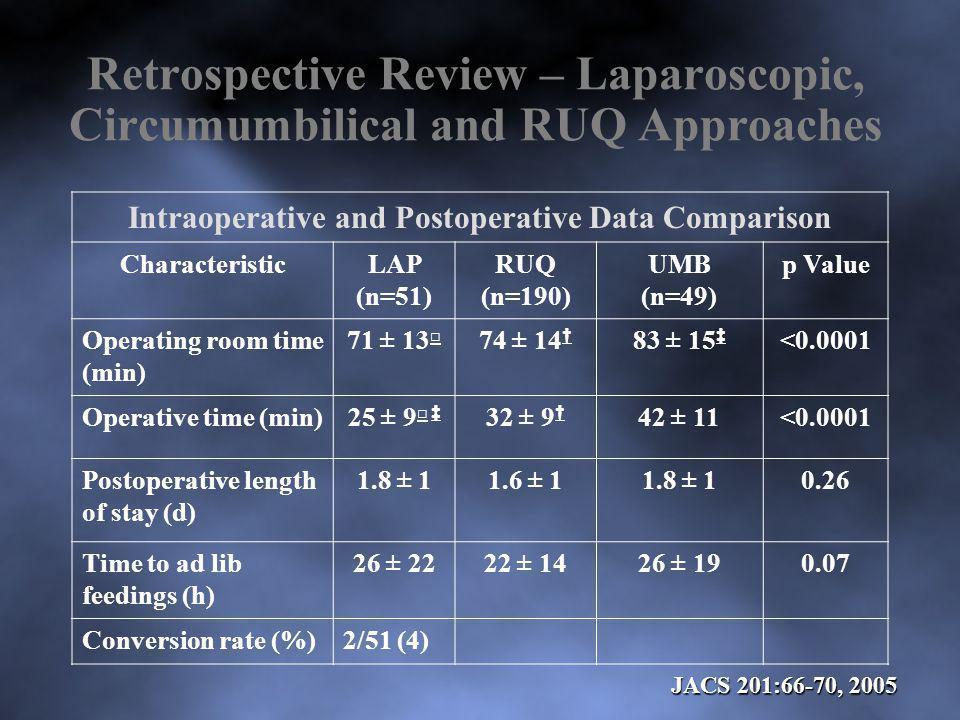 Retrospective Review – Laparoscopic, Circumumbilical and RUQ Approaches Intraoperative and Postoperative Data Comparison CharacteristicLAP (n=51) RUQ