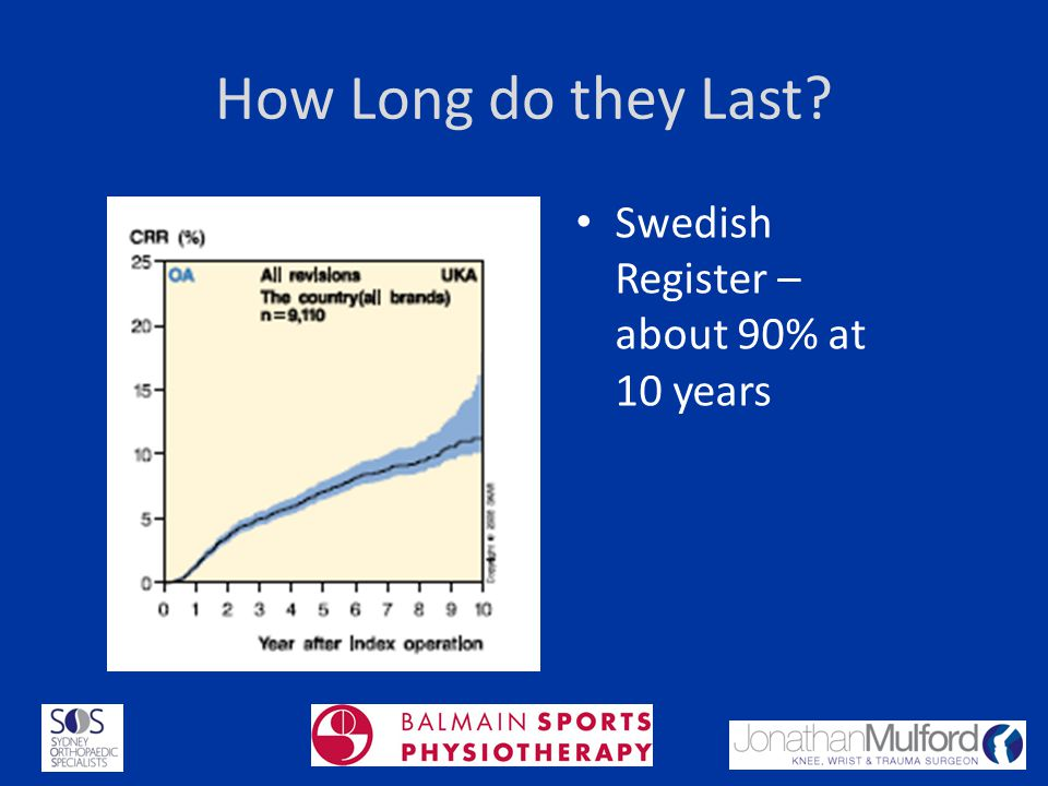 How Long do they Last? Swedish Register – about 90% at 10 years
