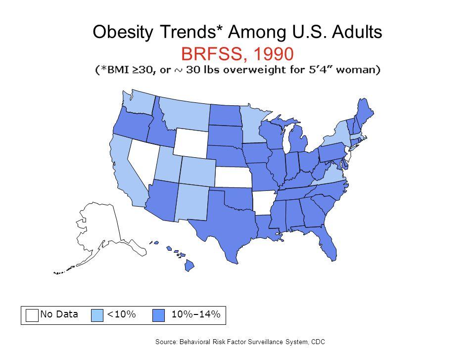 No Data <10% 10%–14% Obesity Trends* Among U.S. Adults BRFSS, 1990 Source: Behavioral Risk Factor Surveillance System, CDC