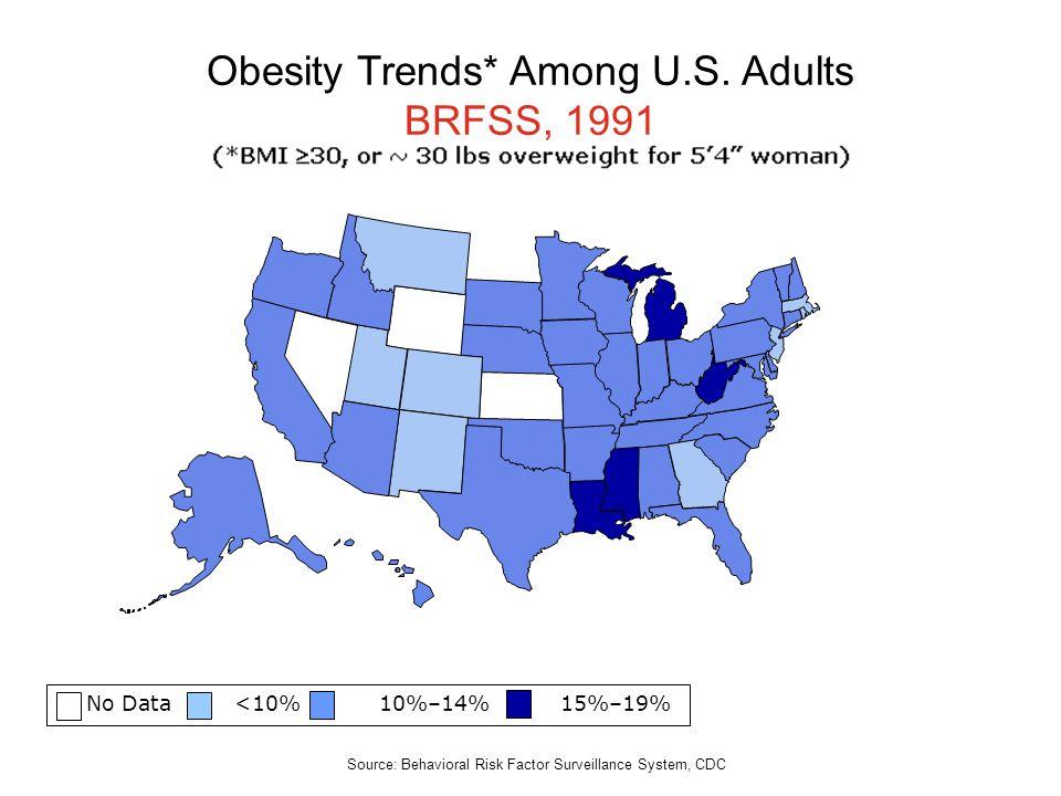 No Data <10% 10%–14% 15%–19% Obesity Trends* Among U.S. Adults BRFSS, 1991 Source: Behavioral Risk Factor Surveillance System, CDC