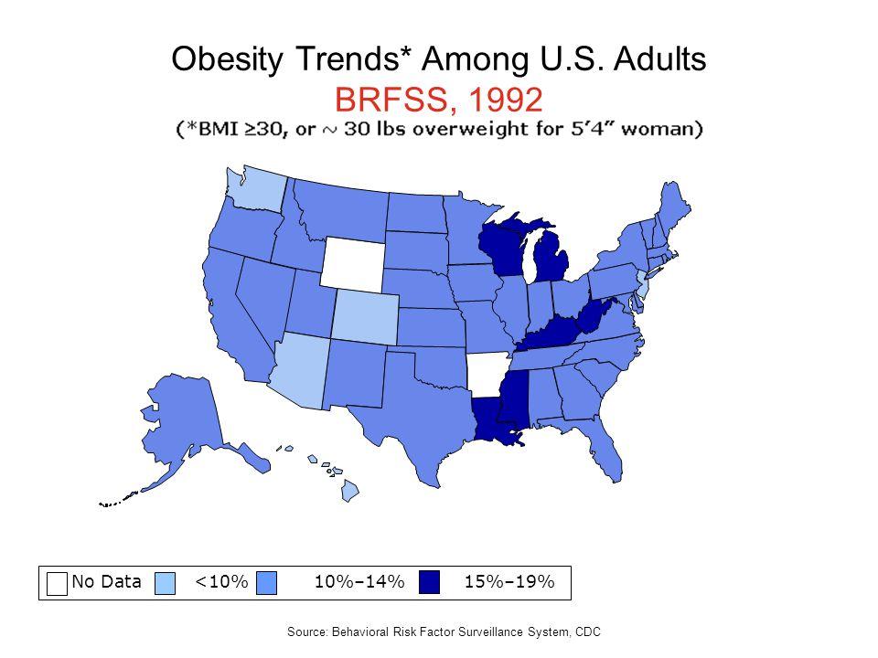 No Data <10% 10%–14% 15%–19% Obesity Trends* Among U.S. Adults BRFSS, 1992 Source: Behavioral Risk Factor Surveillance System, CDC