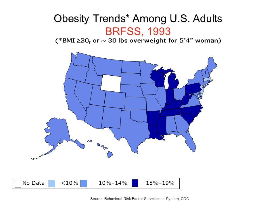 No Data <10% 10%–14% 15%–19% Obesity Trends* Among U.S. Adults BRFSS, 1993 Source: Behavioral Risk Factor Surveillance System, CDC
