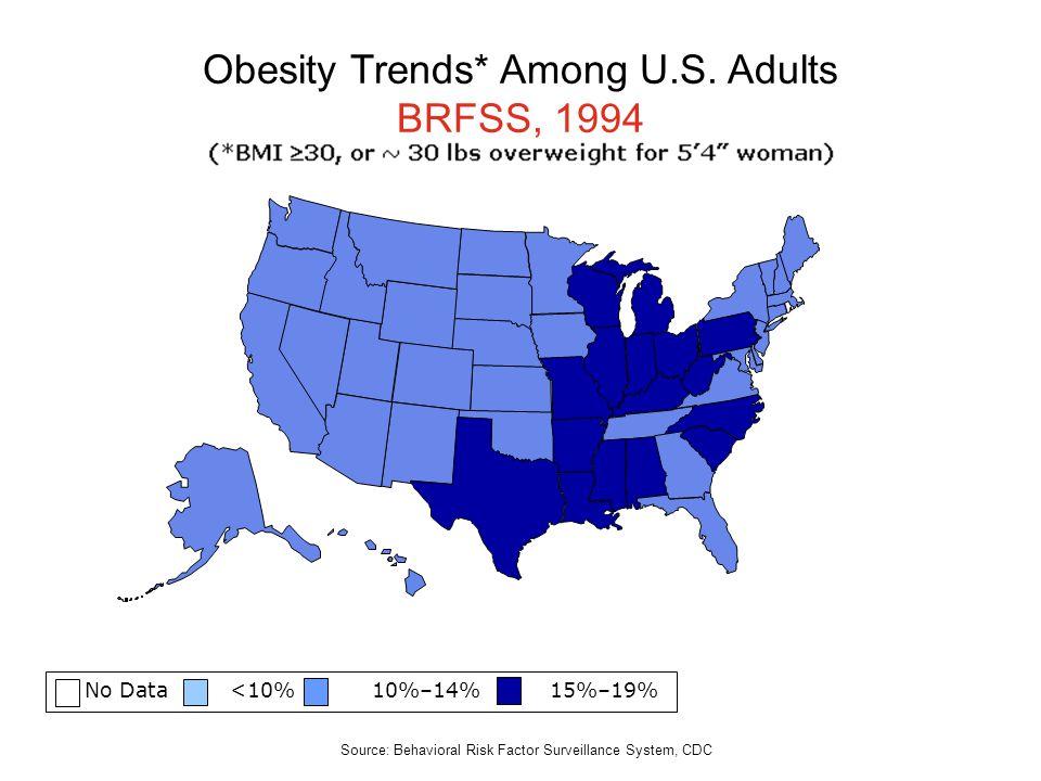 No Data <10% 10%–14% 15%–19% Obesity Trends* Among U.S. Adults BRFSS, 1994 Source: Behavioral Risk Factor Surveillance System, CDC