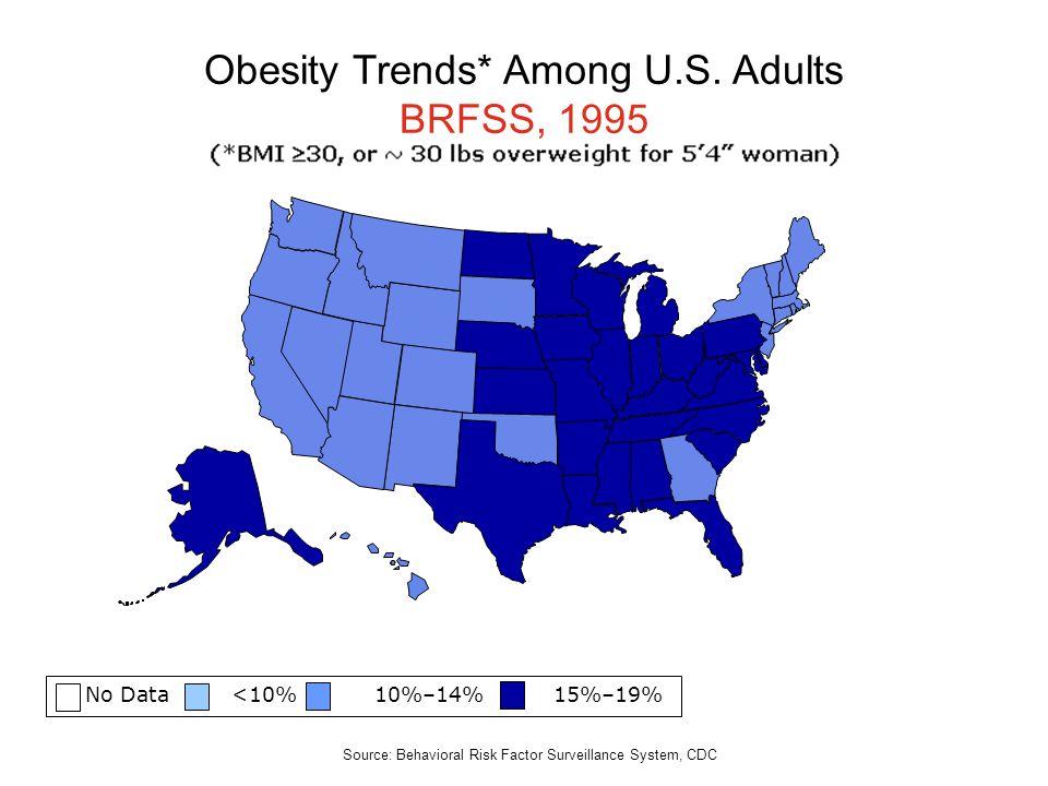 No Data <10% 10%–14% 15%–19% Obesity Trends* Among U.S. Adults BRFSS, 1995 Source: Behavioral Risk Factor Surveillance System, CDC