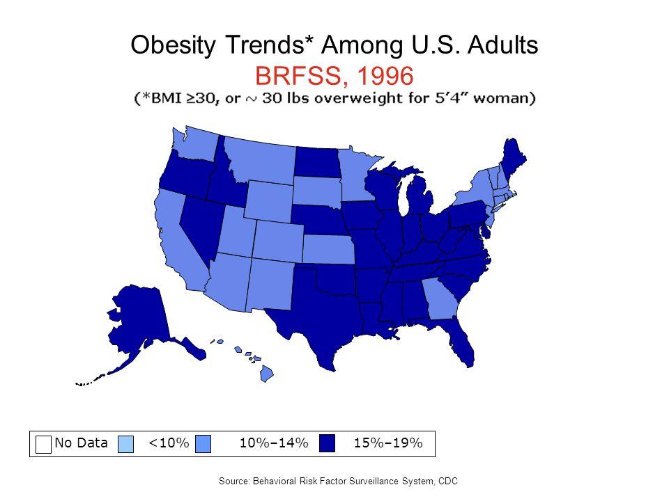 No Data <10% 10%–14% 15%–19% Obesity Trends* Among U.S. Adults BRFSS, 1996 Source: Behavioral Risk Factor Surveillance System, CDC