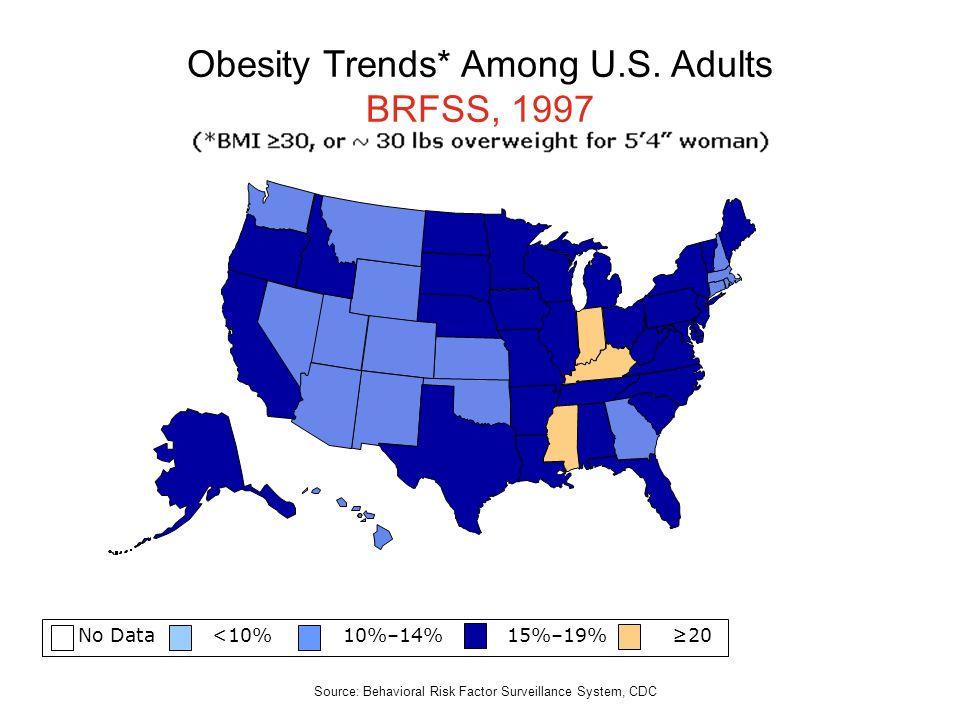 No Data <10% 10%–14% 15%–19% 20 Obesity Trends* Among U.S. Adults BRFSS, 1997 Source: Behavioral Risk Factor Surveillance System, CDC