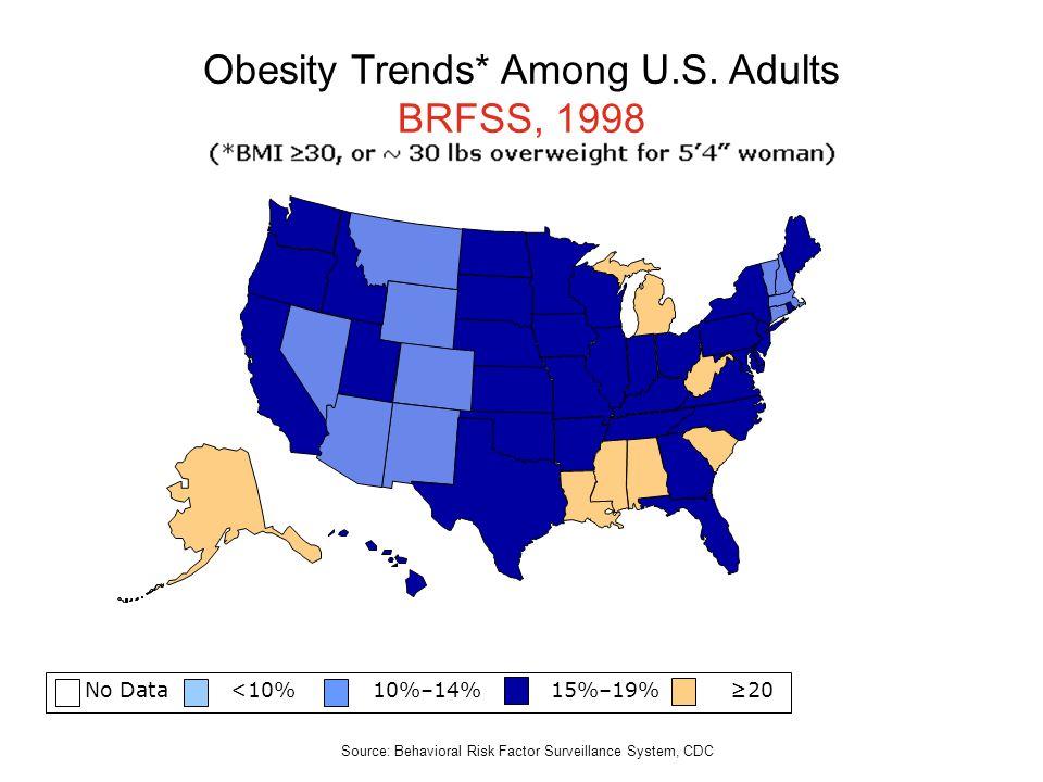 No Data <10% 10%–14% 15%–19% 20 Obesity Trends* Among U.S. Adults BRFSS, 1998 Source: Behavioral Risk Factor Surveillance System, CDC