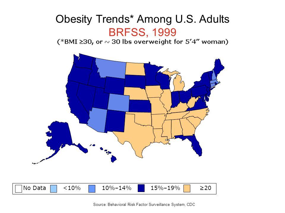 No Data <10% 10%–14% 15%–19% 20 Obesity Trends* Among U.S. Adults BRFSS, 1999 Source: Behavioral Risk Factor Surveillance System, CDC
