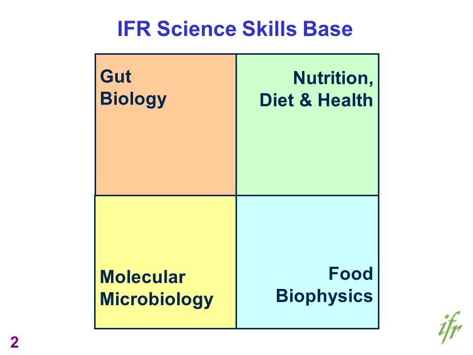 2 Gut Biology Nutrition, Diet & Health Molecular Microbiology Food Biophysics IFR Science Skills Base