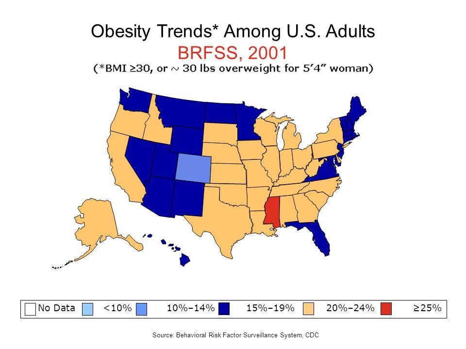 No Data <10% 10%–14% 15%–19% 20%–24% 25% Obesity Trends* Among U.S. Adults BRFSS, 2001 Source: Behavioral Risk Factor Surveillance System, CDC