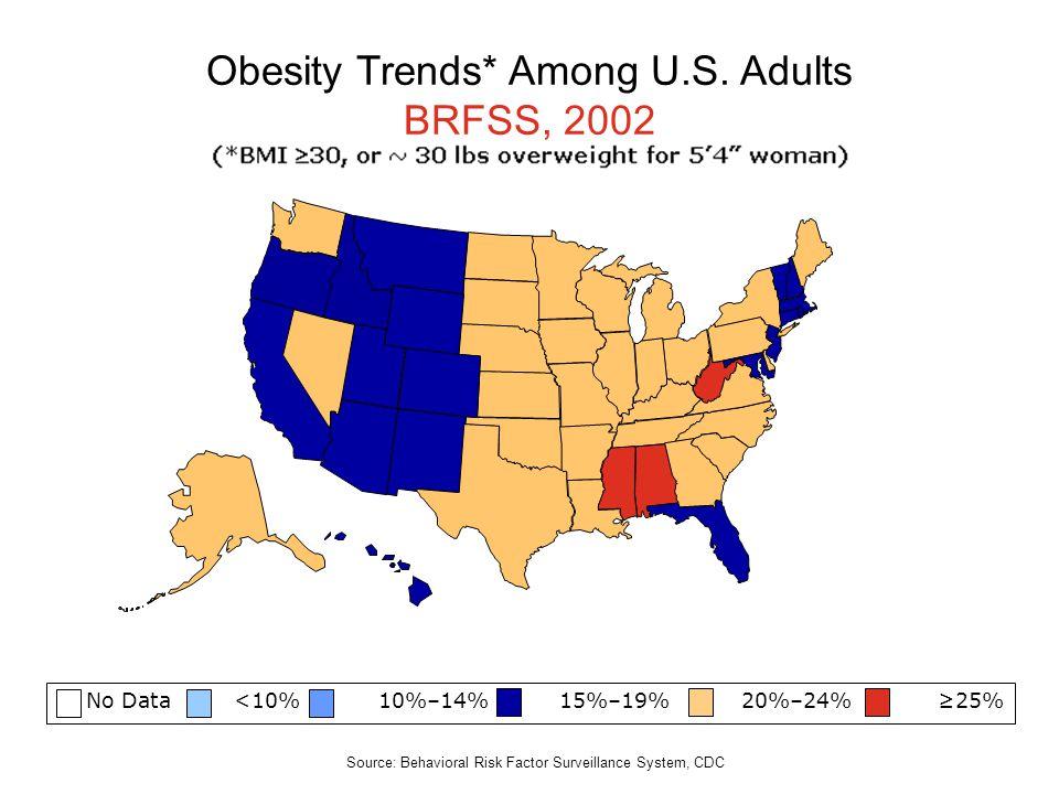 No Data <10% 10%–14% 15%–19% 20%–24% 25% Obesity Trends* Among U.S. Adults BRFSS, 2002 Source: Behavioral Risk Factor Surveillance System, CDC