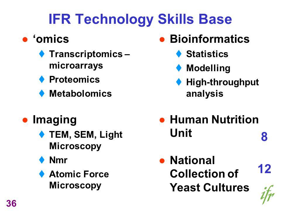 36 omics Transcriptomics – microarrays Proteomics Metabolomics Imaging TEM, SEM, Light Microscopy Nmr Atomic Force Microscopy Bioinformatics Statistic