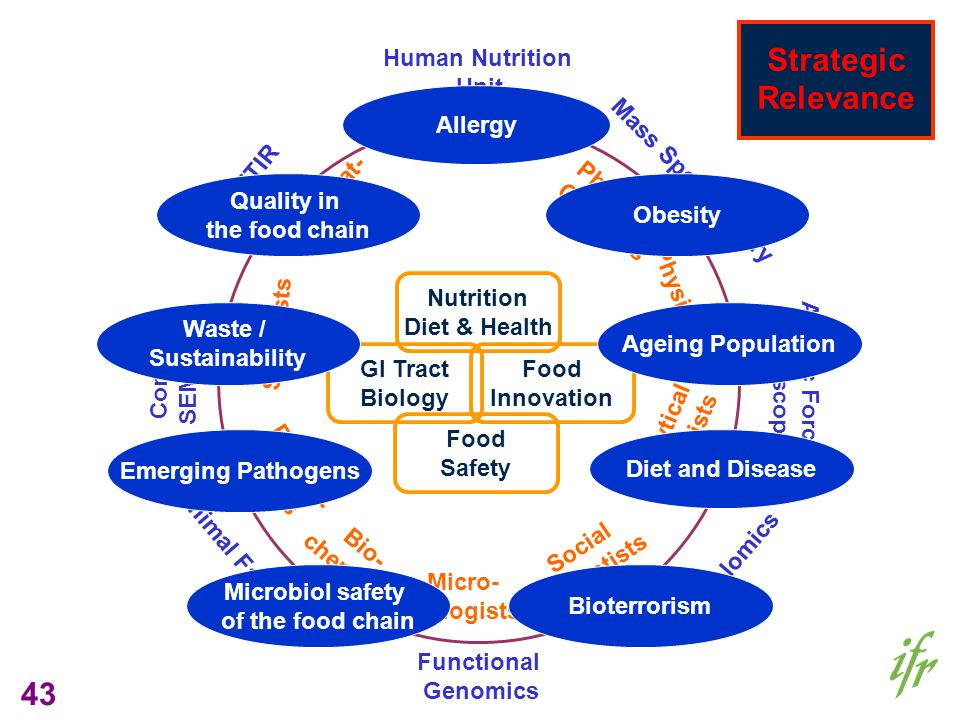43 GI Tract Biology Nutrition Diet & Health Food Innovation Food Safety Mass Spectrometry Metabolomics Functional Genomics Human Nutrition Unit Atomic