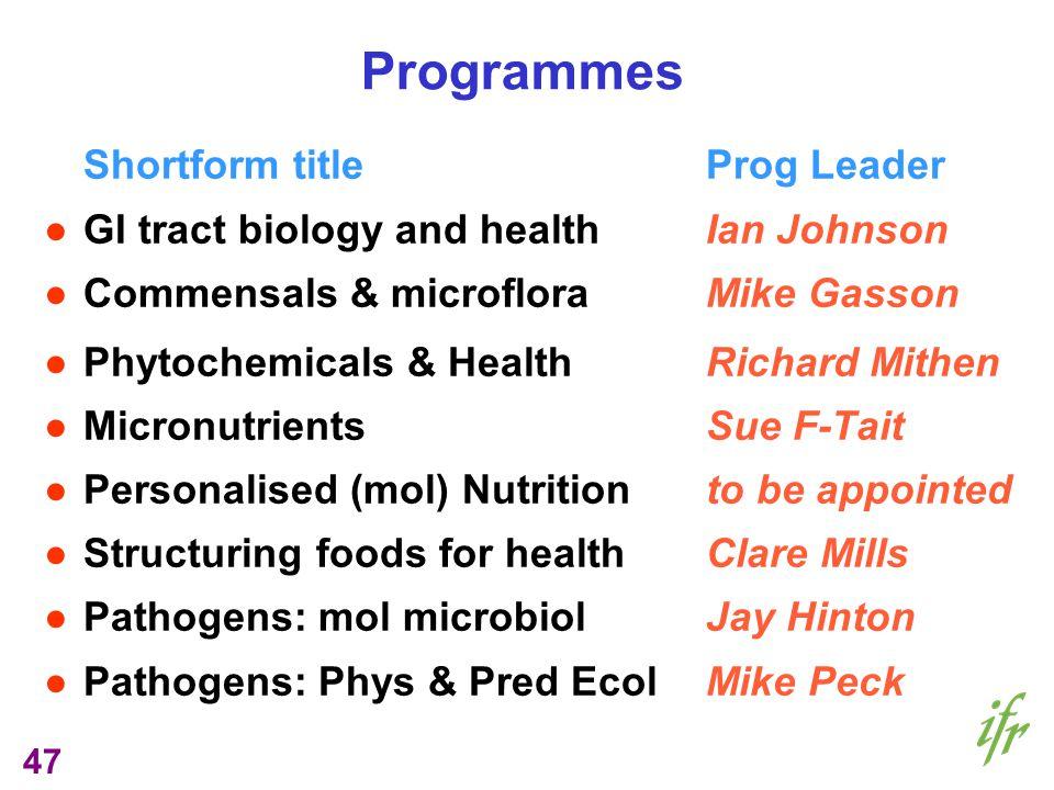 47 Programmes Shortform titleProg Leader GI tract biology and healthIan Johnson Commensals & microfloraMike Gasson Phytochemicals & HealthRichard Mith