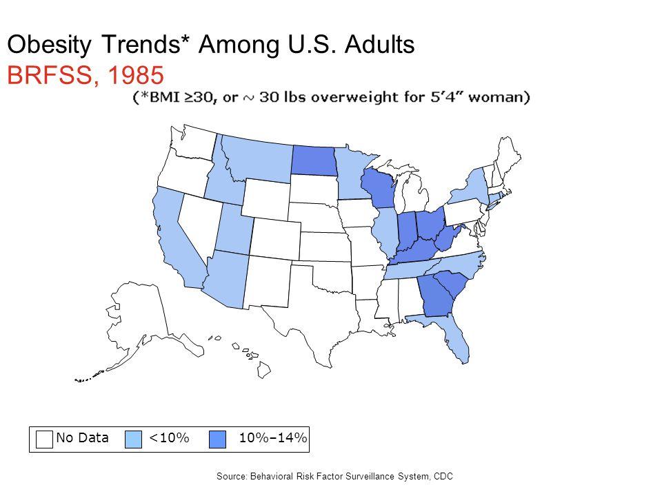 Obesity Trends* Among U.S. Adults BRFSS, 1985 No Data <10% 10%–14% Source: Behavioral Risk Factor Surveillance System, CDC