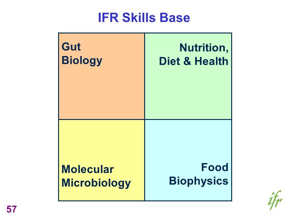57 Gut Biology Nutrition, Diet & Health Molecular Microbiology Food Biophysics IFR Skills Base