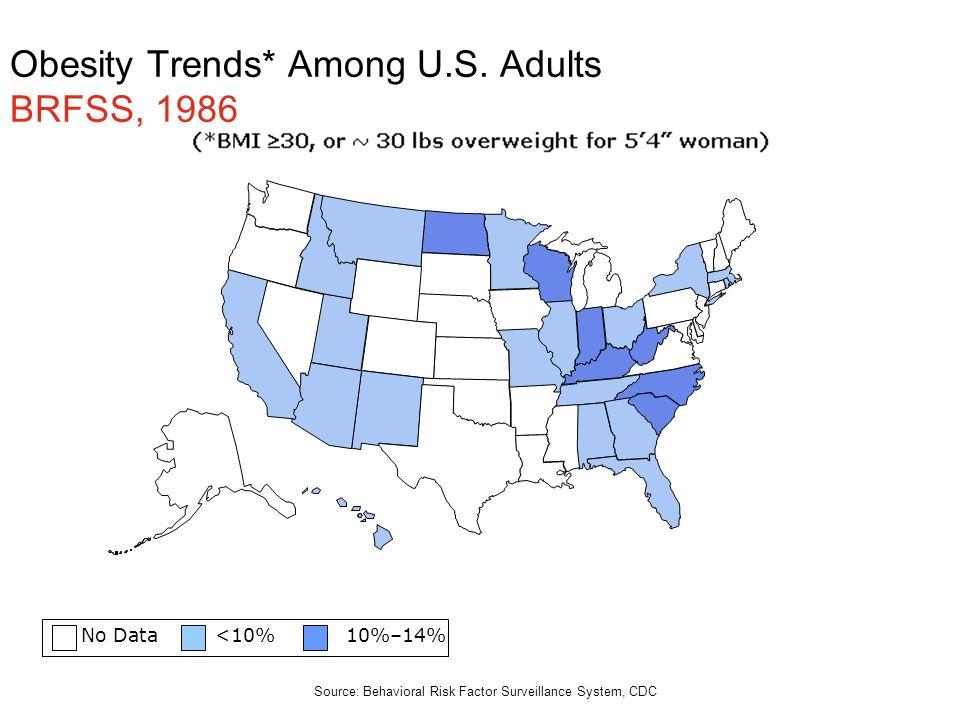 No Data <10% 10%–14% Obesity Trends* Among U.S. Adults BRFSS, 1986 Source: Behavioral Risk Factor Surveillance System, CDC