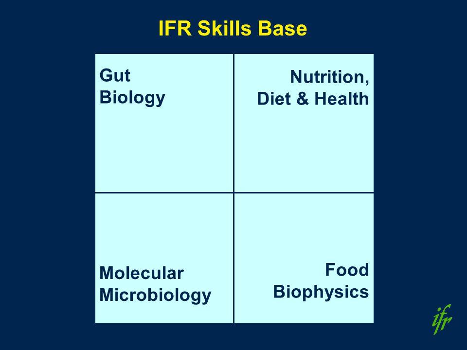 Gut Biology Nutrition, Diet & Health Molecular Microbiology Food Biophysics IFR Skills Base